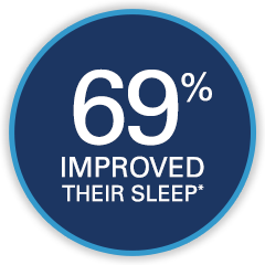 69% improved their sleep